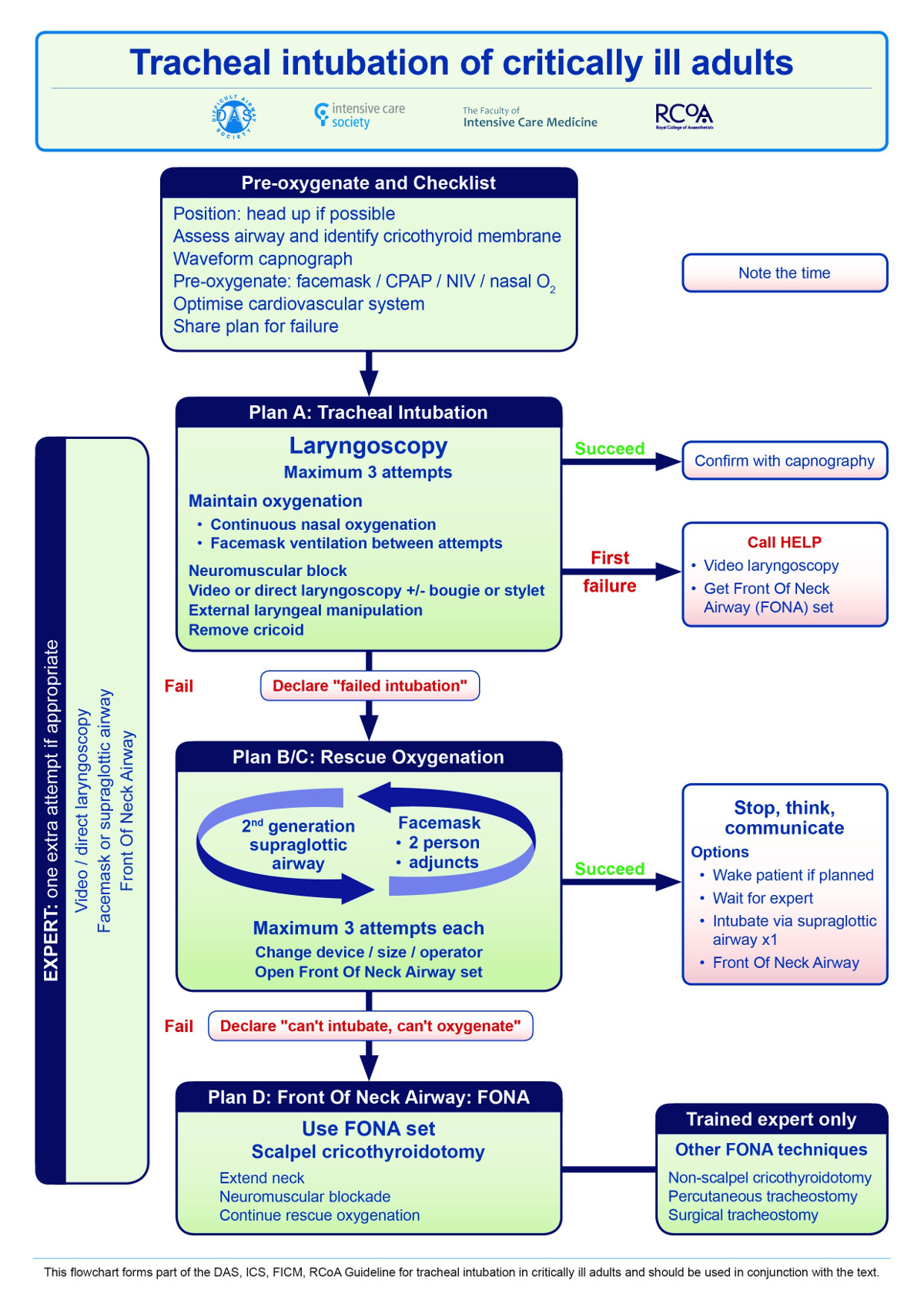 DAS guidelines for management of tracheal intubation in critically ill adults - Algorithm 1