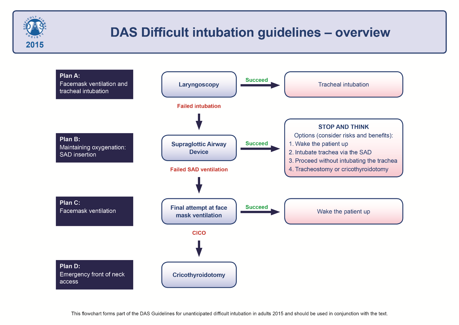 DAS guidelines for management of difficult intubation in adults - Overview