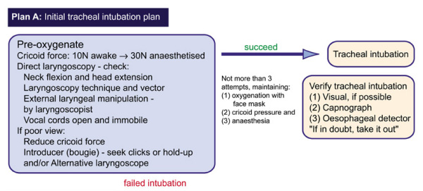 Intubation guidelines - Rapid sequence induction (not